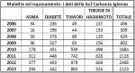 MALATTIE NEL SULCIS – DATI DRAMMATICI – LA DISCUSSIONE A TCS